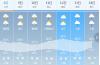 下周多雷雨天  8级大风配套送……