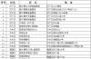 """济南1500吨储备冻猪肉""""两节""""期间投放,44个投放网点看过来!"""