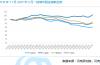 【民生资讯】春节后租赁旺季回归 济南成交量环比涨幅超20%