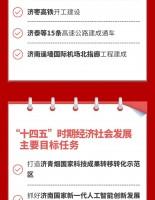 """图个明白   强省会! 2021年山东省政府工作报告中的""""济南元素"""""""