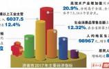 2017年济南经济如何?主要经济指标增速18年来最好