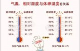 8级大风+30℃高温天来袭,周末济南还会下雨吗?