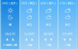 这个凉凉的雨天马上转晴!高温再度来袭!最大温差20℃!
