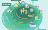 """打造""""街道-邻里""""两级生活圈 ——济南15分钟社区生活圈规划成果解读(二)"""