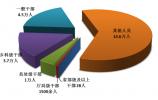 中央纪委国家监委:上半年处分省部级及以上干部