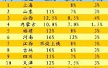 11省份公布工资指导线 山东能涨多少?