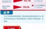 看懂这10个数据,你就看懂了中国经济