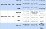 山东省委第五轮巡视进驻这15地 举报电话、信箱公布!