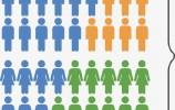 31省份常住人口排行榜出炉:广东连续13年拿第一