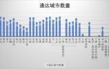 全国省会城市高铁通达度排行,济南与榜首仅一城之差