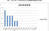 济南公布6月份水环境质量考核排名 槐荫区第一