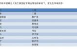 福布斯首次发布中国企业跨国经营杰出领导人榜单,50人上榜