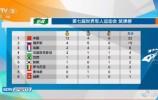 军运会第一比赛日丨中国获12金4银6铜位列奖牌榜第一