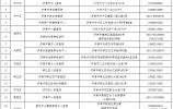 即日起,萊蕪鋼城這3家醫療機構接受單位或個人進行核酸檢測