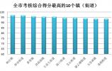 经典三人跑得快公布7月份镇(街道)环境空气质量(PM10)考核结果