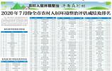7月济南农村人居环境整治评估成绩及排名来了 各区县街镇排名看这里