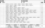 山东8月14日无新增新冠肺炎确诊病例