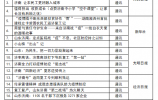 济南市疫情防控工作优秀新闻作品揭晓 130件作品获奖