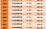 下周天气早知道:多晴好天气,周三至周五气温下降?