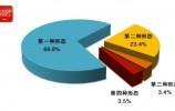 全国纪检监察机关前9月处分39万人 包括18名省部级干部