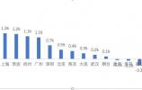 【贝壳快讯】丨11月环渤海城市二手房价格普遍下跌,济南跌幅最大