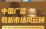 表现抢眼!济南新闻广播斩获中国广播收听市场风云榜多项TOP10