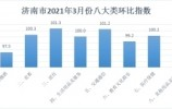 济南3月CPI环比下降0.3%,节后效应叠加猪周期下行