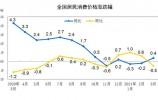 4月份CPI今日公布,同比涨幅或继续上升