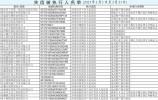 济南集中发布诚信黑榜30名失信被执行人曝光