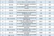 118项!山东公示2018全省本科教改项目拟立项名单