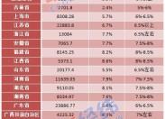 """29省份晒一季度经济""""成绩单"""":山东暂列全国第三仍是经济大省后劲十足"""