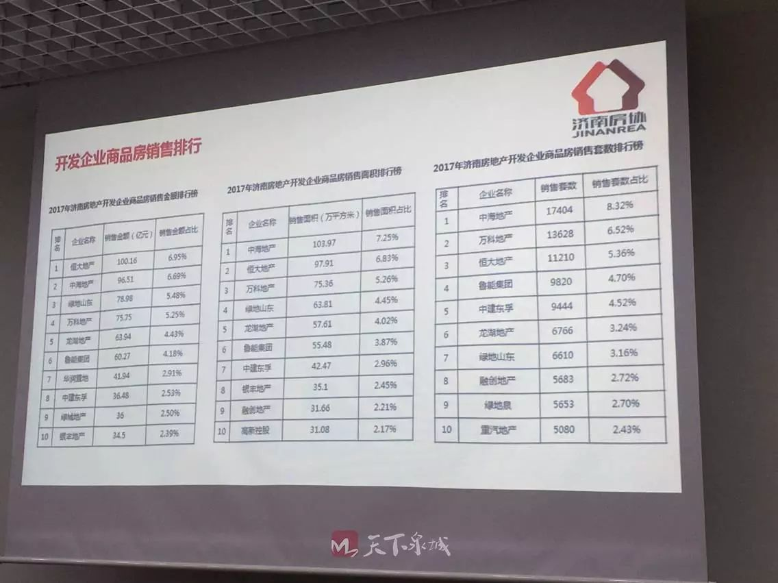2017年济南房地产市场排行榜发布 恒大中海绿地分列前三