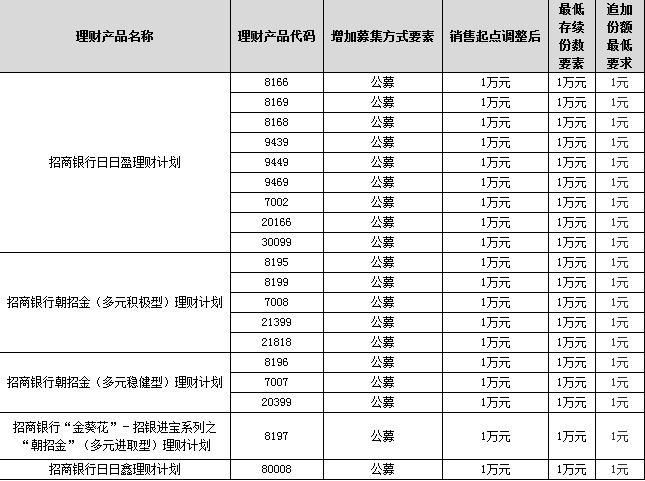 招商银行此次进行调整的理财产品清单。来源:官网截图