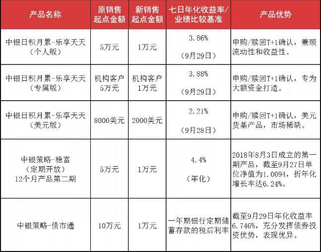 中国银行此次调整的部分理财产品。来源:中国银行官方微信公众号