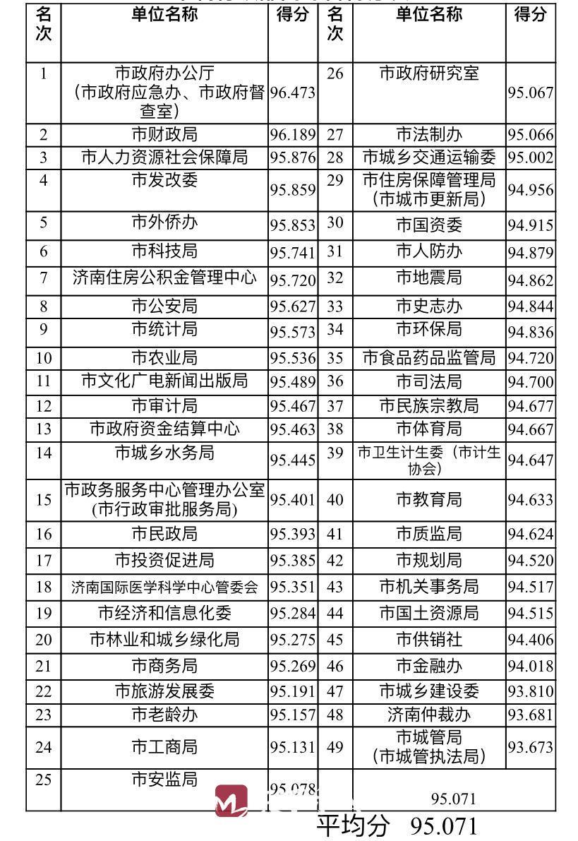 党风政风综合排名