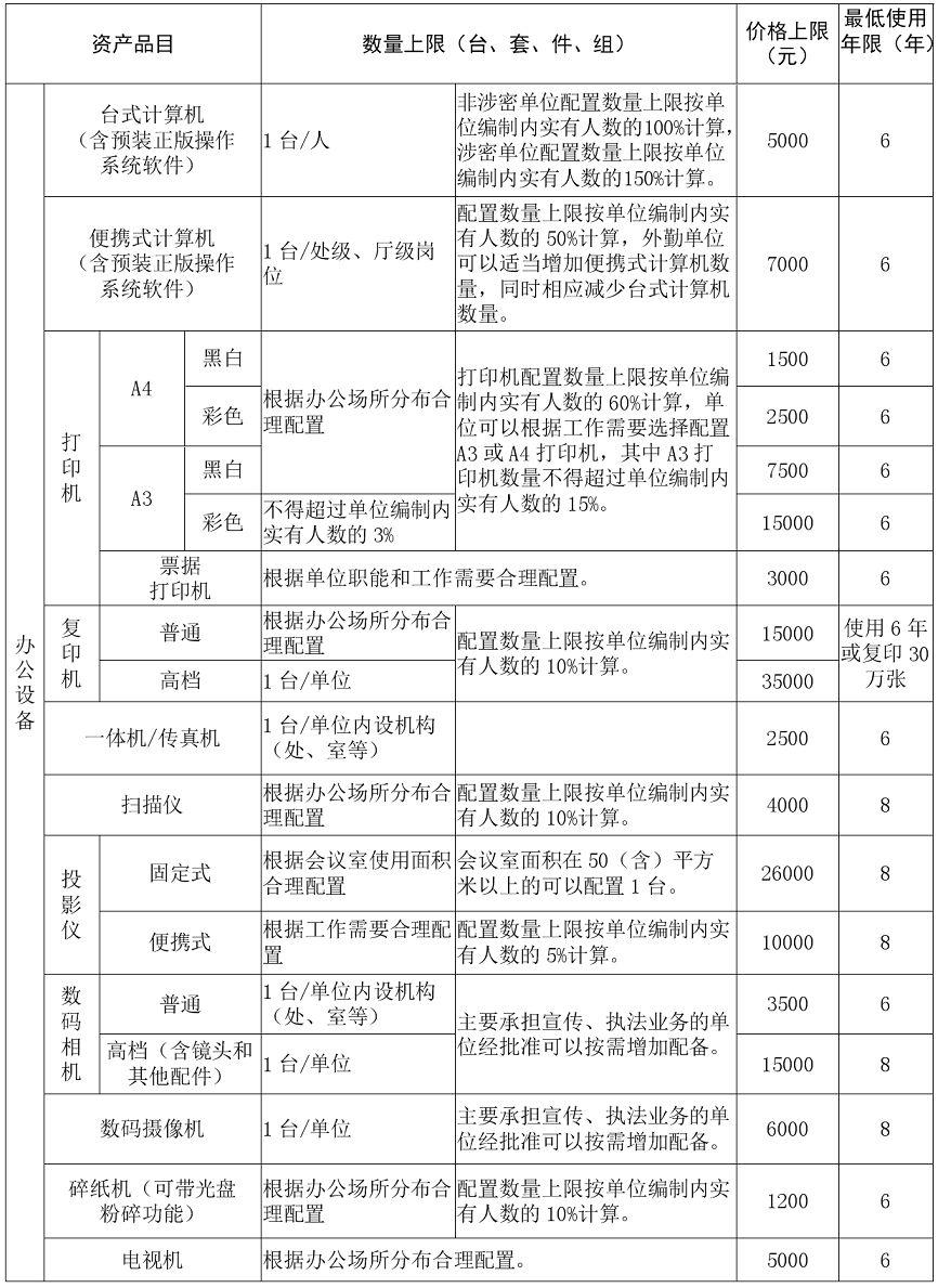 金赞官网省级行政事业单位办公配置标