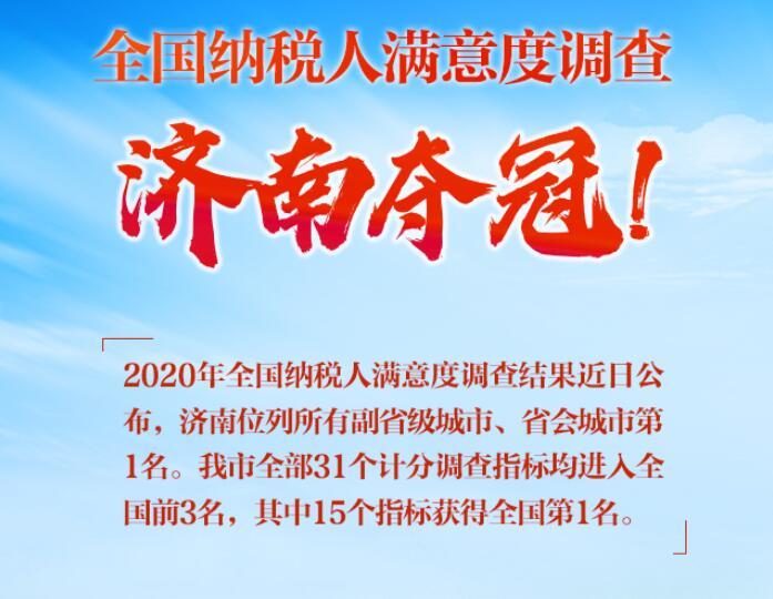 全国纳税人满意度调查结果公布 济南市位列副省级城市及省会城市第一名