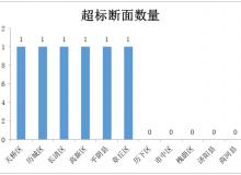 济南各县区4月水环境排名:槐荫区拔头筹
