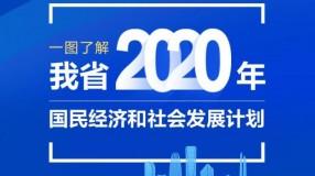 一圖了解山東省2020年國民經濟和社會發展計劃