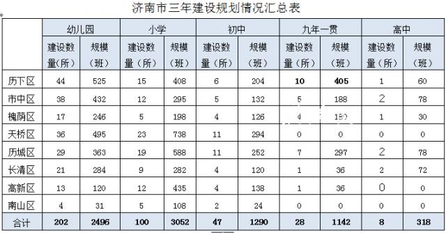 从幼儿园到高中 济南中心城区3年将建385所学校